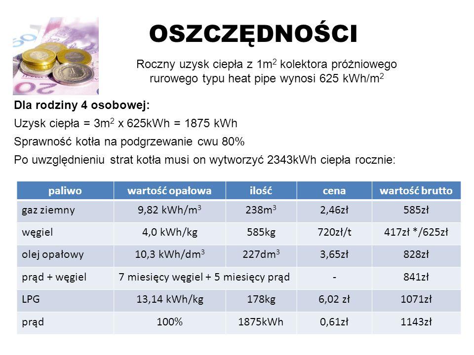 OSZCZĘDNOŚCIRoczny uzysk ciepła z 1m2 kolektora próżniowego rurowego typu heat pipe wynosi 625 kWh/m2.