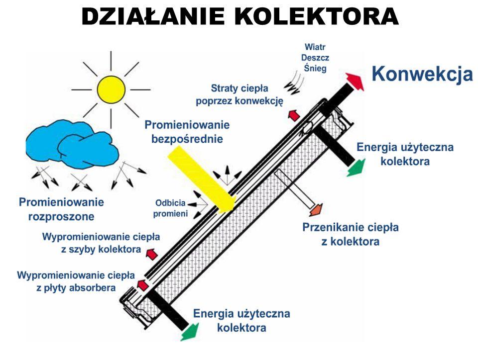 DZIAŁANIE KOLEKTORADo powierzchni kolektora dociera promieniowanie słoneczne w postaci bezpośredniej i rozproszonej są to uzyski energii.