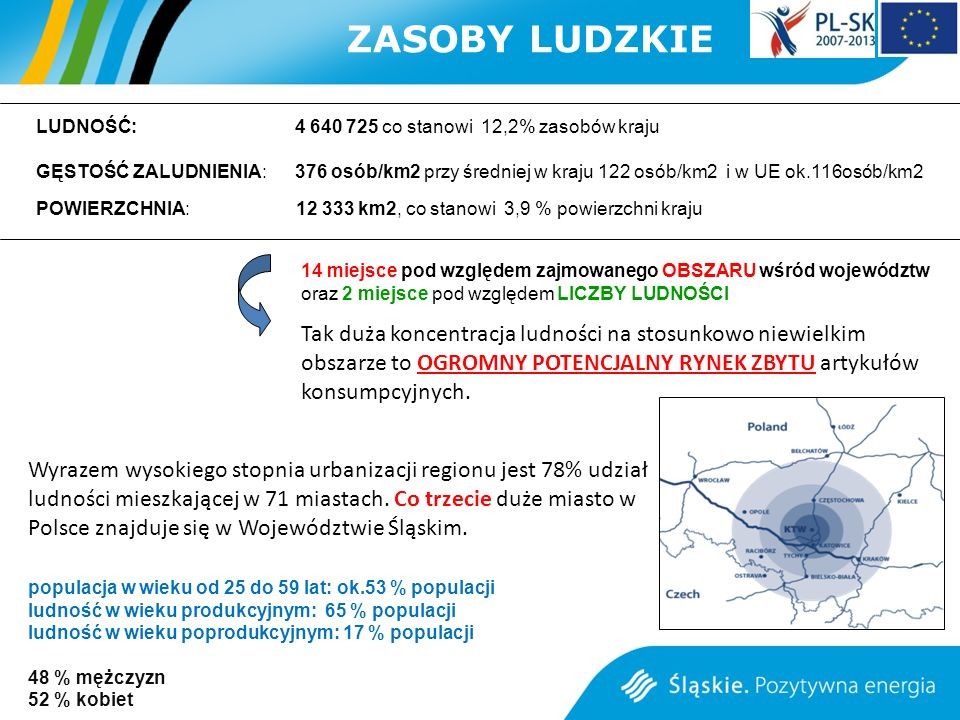 ZASOBY LUDZKIE LUDNOŚĆ: 4 640 725 co stanowi 12,2% zasobów kraju.