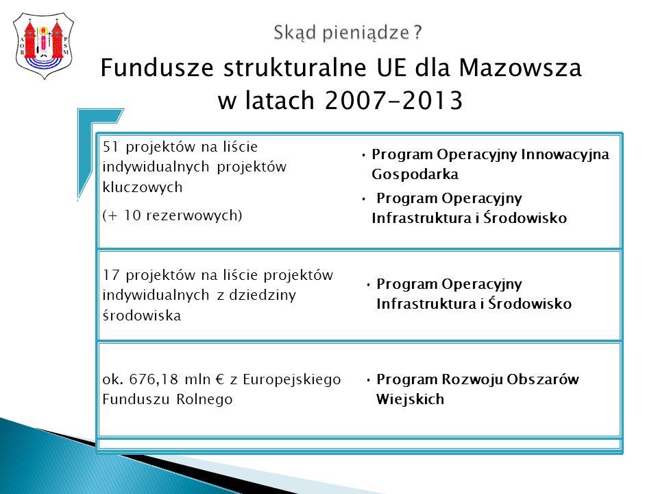 Fundusze strukturalne UE dla Mazowsza