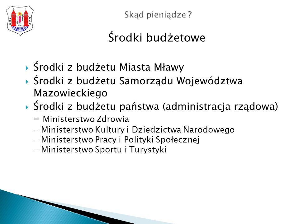 Środki budżetowe Środki z budżetu Miasta Mławy