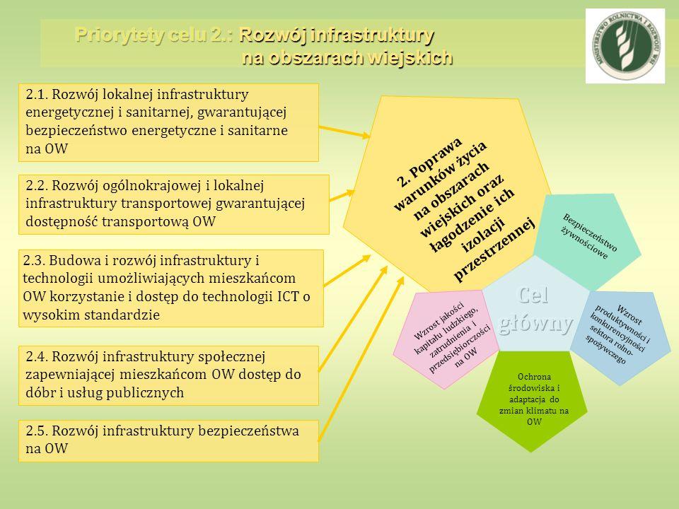 Priorytety celu 2.: Rozwój infrastruktury na obszarach wiejskich