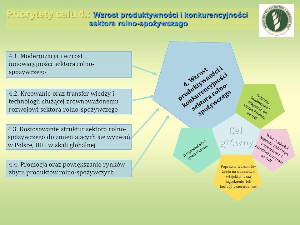 4. Wzrost produktywności i konkurencyjności sektora rolno-spożywczego