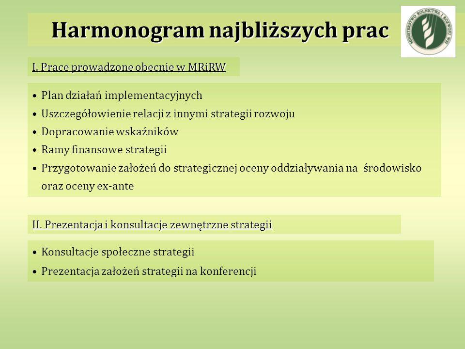 Harmonogram najbliższych prac