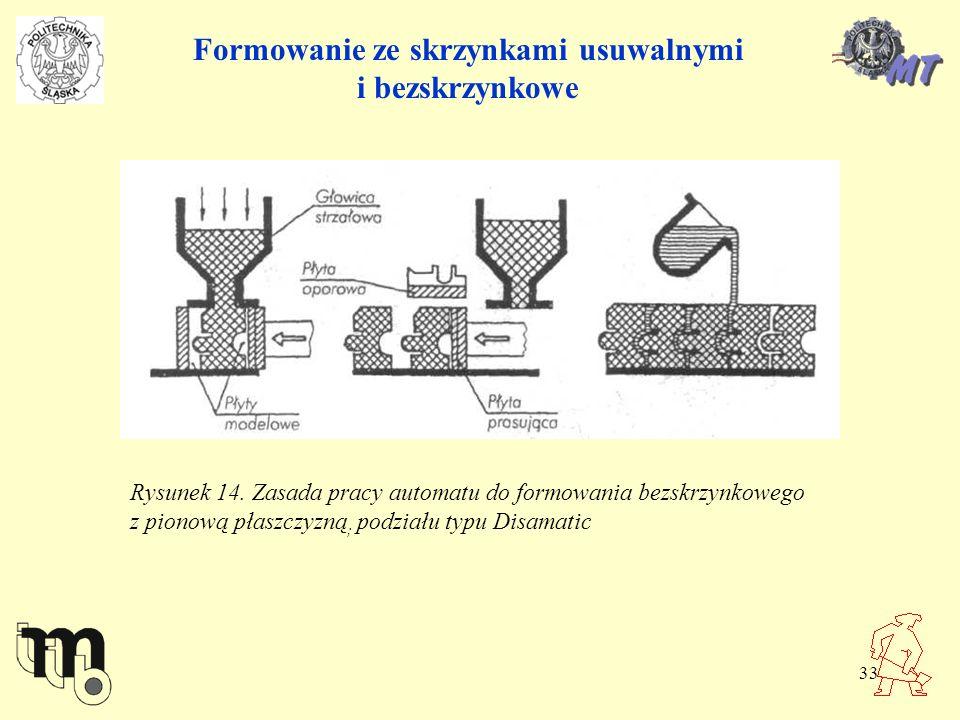 Formowanie ze skrzynkami usuwalnymi i bezskrzynkowe