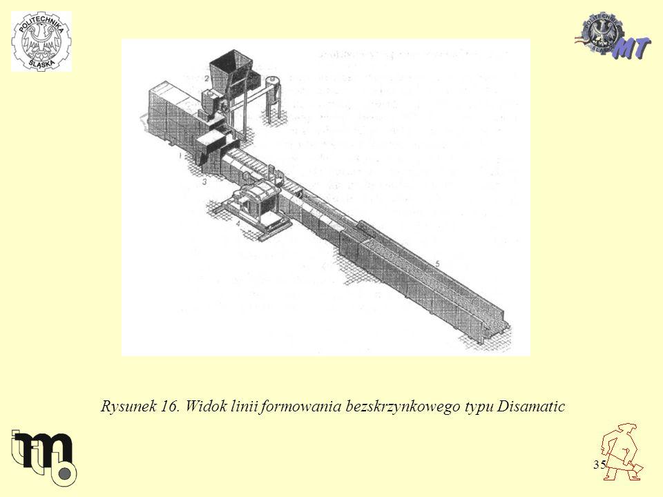 Rysunek 16. Widok linii formowania bezskrzynkowego typu Disamatic