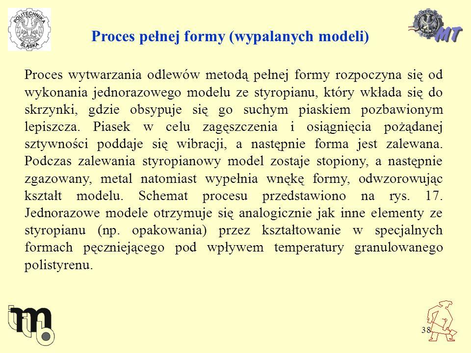 Proces pełnej formy (wypalanych modeli)