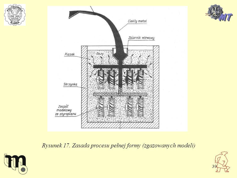 Rysunek 17. Zasada procesu pełnej formy (zgazowanych modeli)