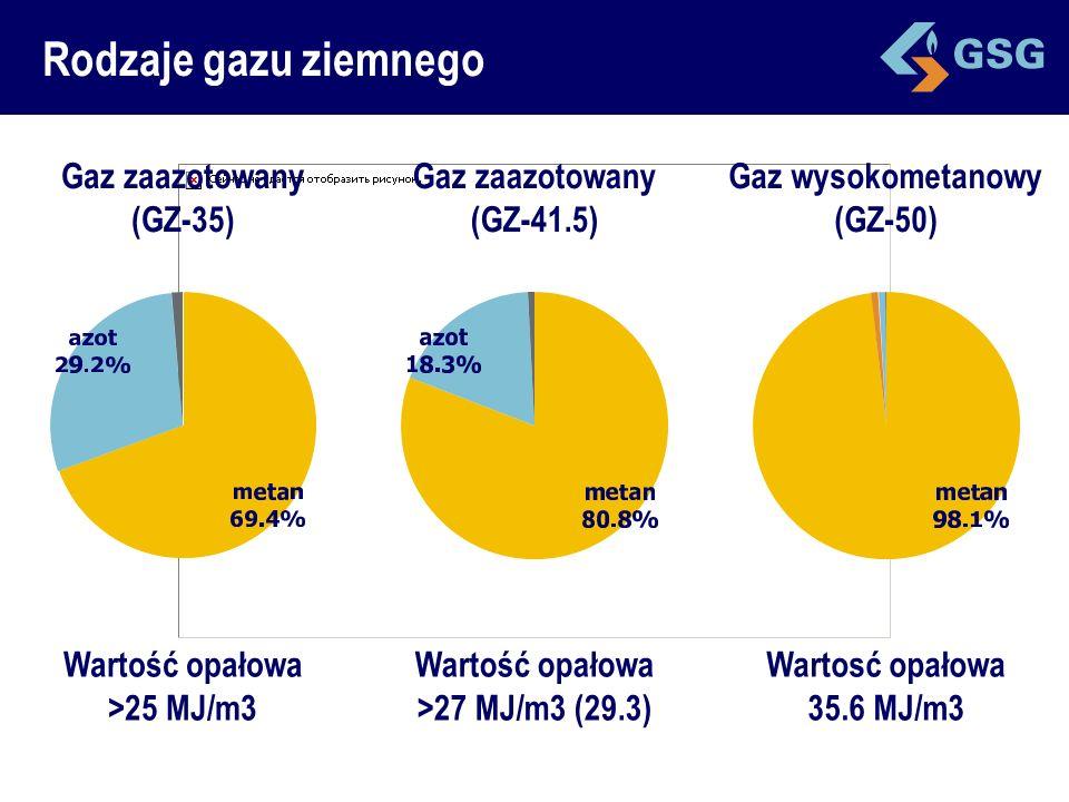 Rodzaje gazu ziemnego Gaz zaazotowany (GZ-35)