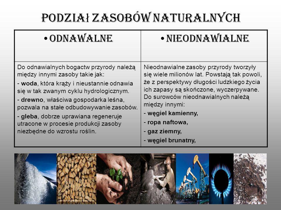 Podział zasobów naturalnych