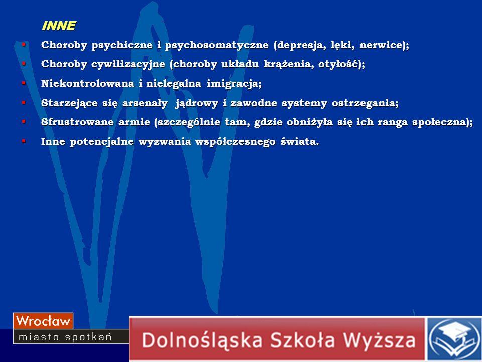 INNE Choroby psychiczne i psychosomatyczne (depresja, lęki, nerwice);