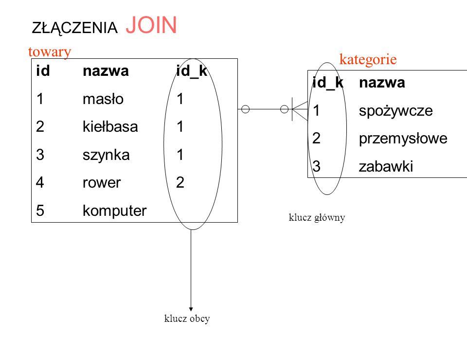 ZŁĄCZENIA JOIN towary kategorie id nazwa id_k 1 masło 1 id_k nazwa