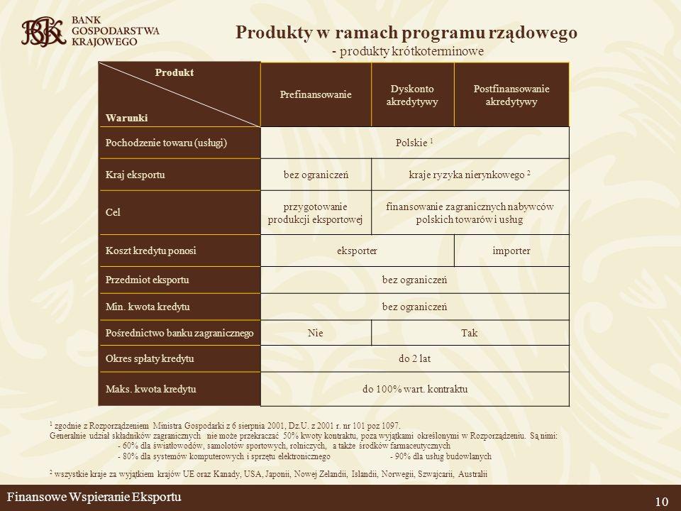 Produkty w ramach programu rządowego