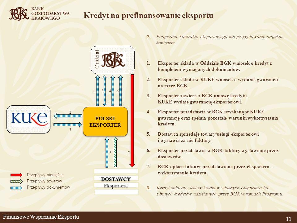 Kredyt na prefinansowanie eksportu