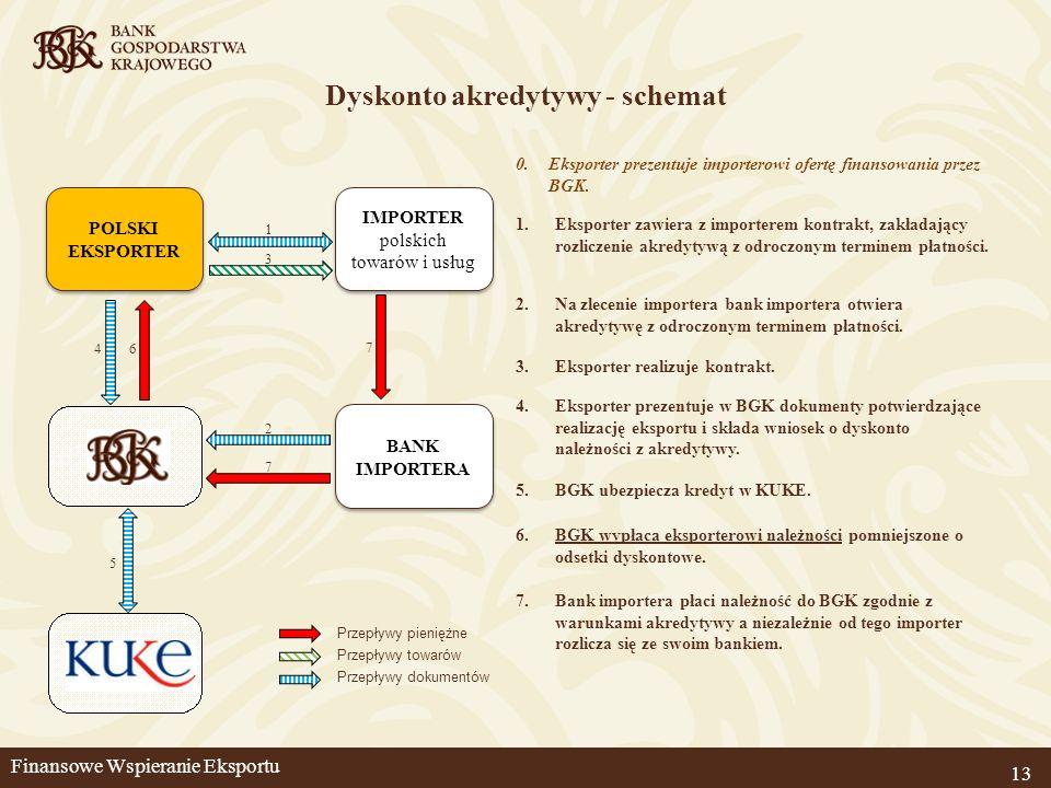 Dyskonto akredytywy - schemat