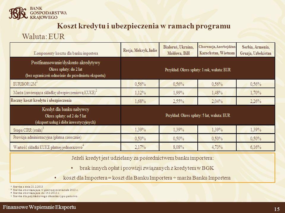 Koszt kredytu i ubezpieczenia w ramach programu