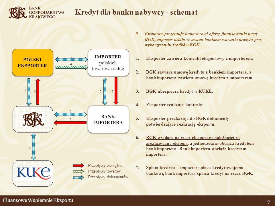 Kredyt dla banku nabywcy - schemat