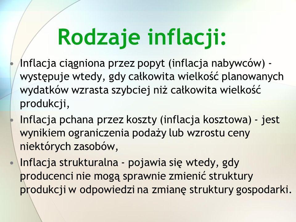 Rodzaje inflacji: