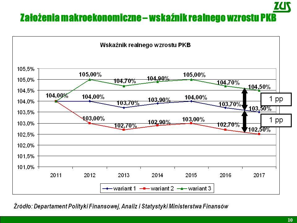Założenia makroekonomiczne – wskaźnik realnego wzrostu PKB
