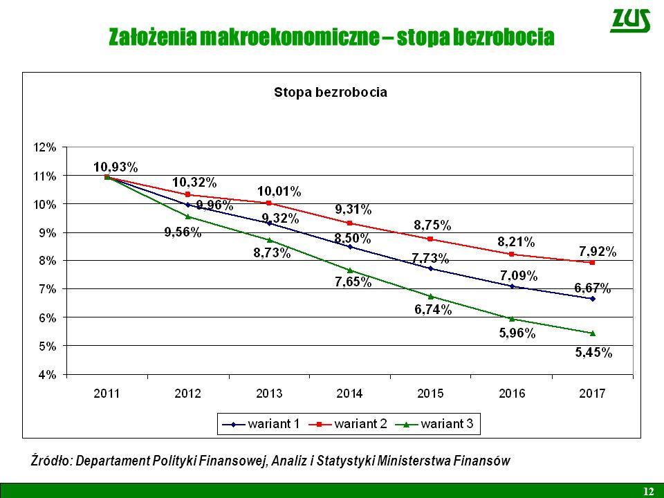 Założenia makroekonomiczne – stopa bezrobocia