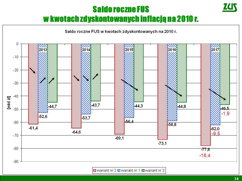 w kwotach zdyskontowanych inflacją na 2010 r.
