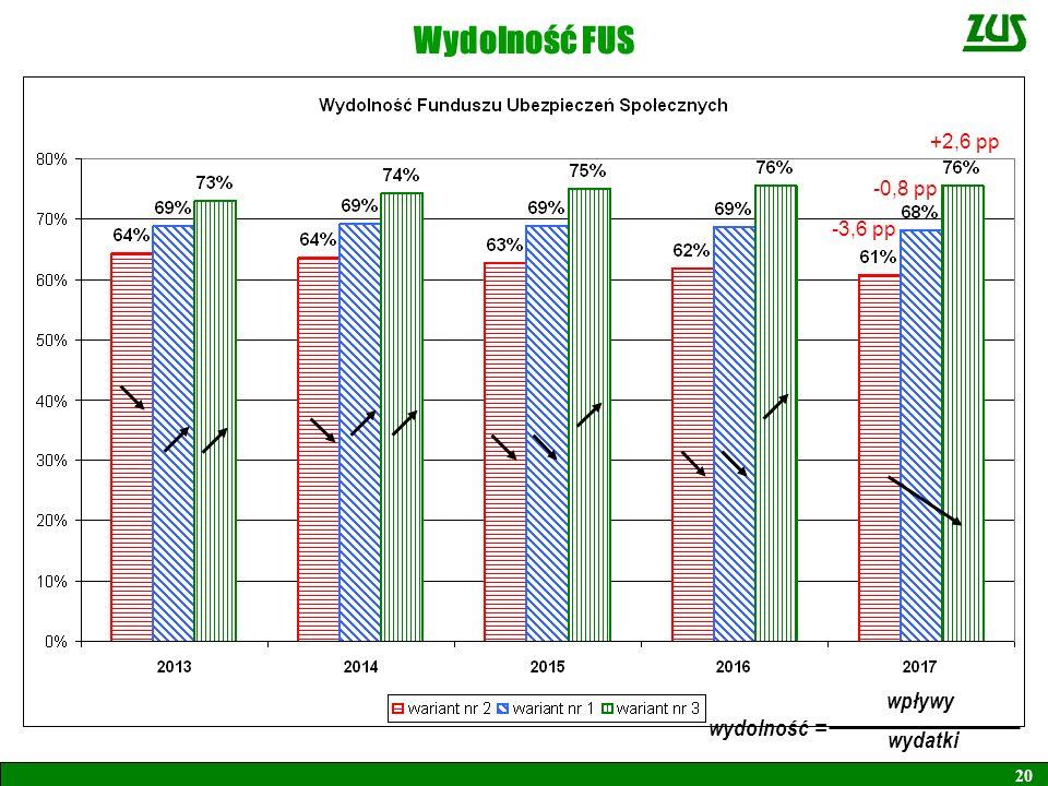 Wydolność FUS +2,6 pp -0,8 pp -3,6 pp wpływy = wydatki wydolność 20