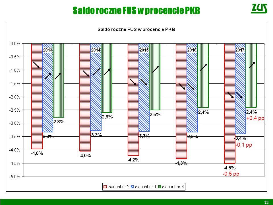 Saldo roczne FUS w procencie PKB