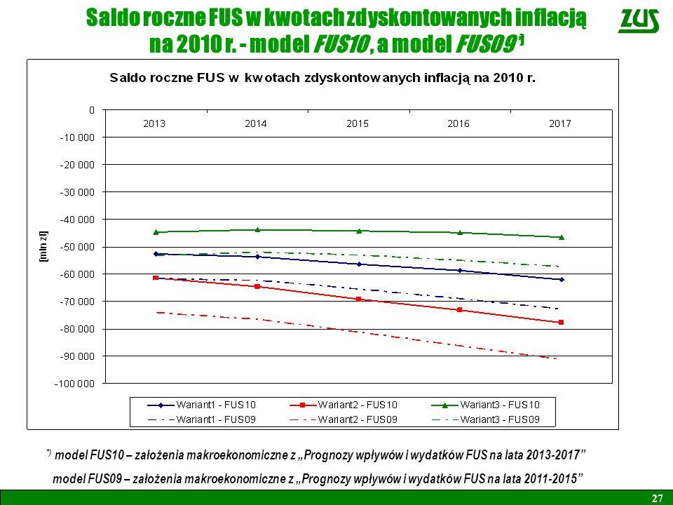 Saldo roczne FUS w kwotach zdyskontowanych inflacją