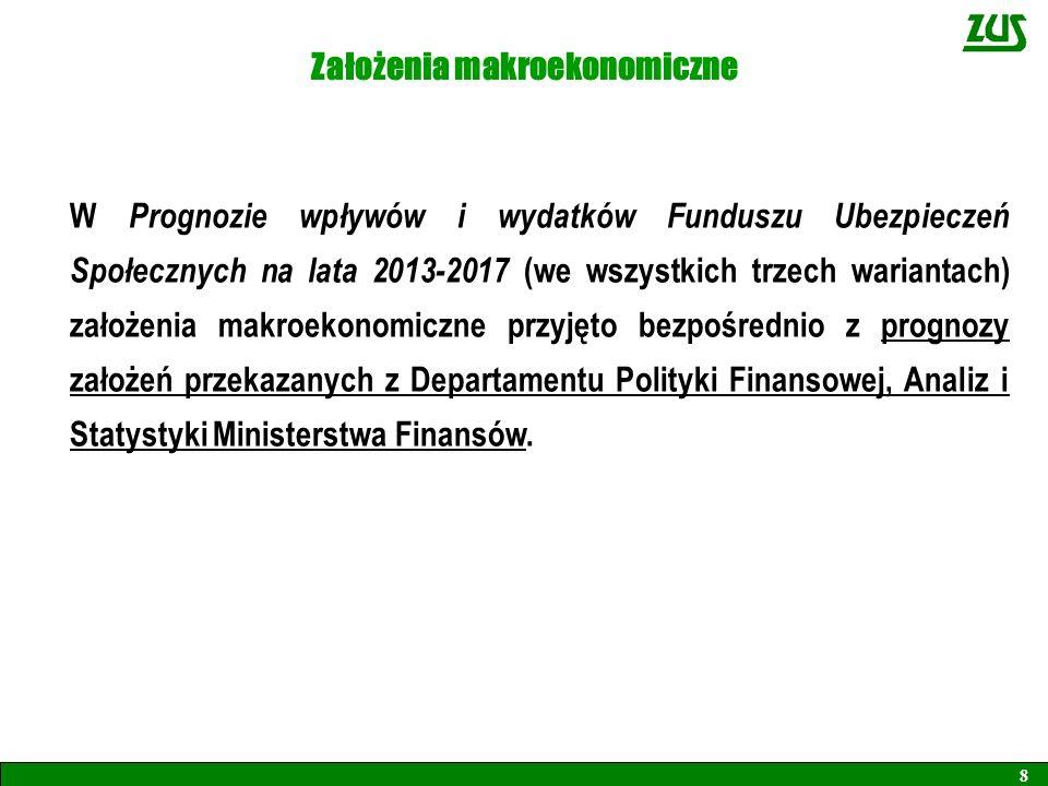 Założenia makroekonomiczne