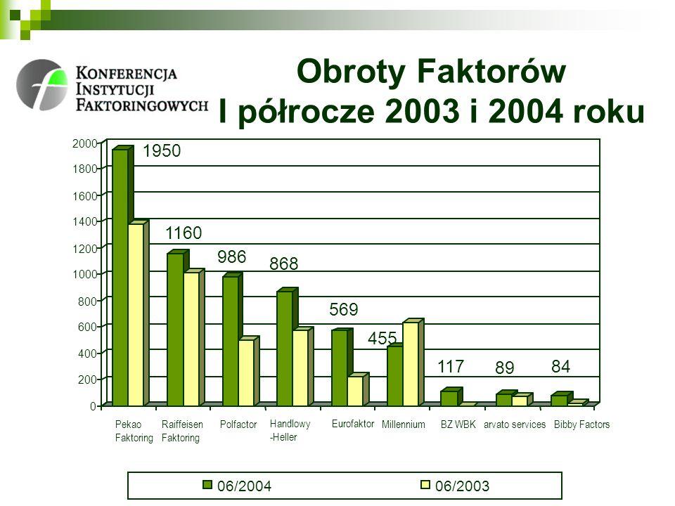 Obroty Faktorów I półrocze 2003 i 2004 roku