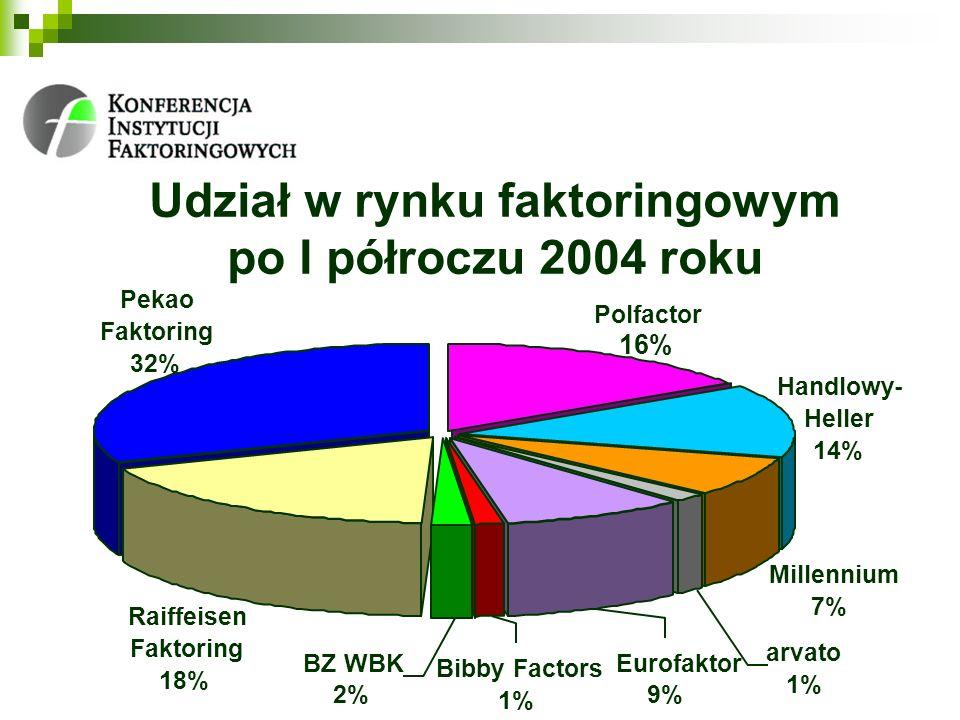 Udział w rynku faktoringowym po I półroczu 2004 roku