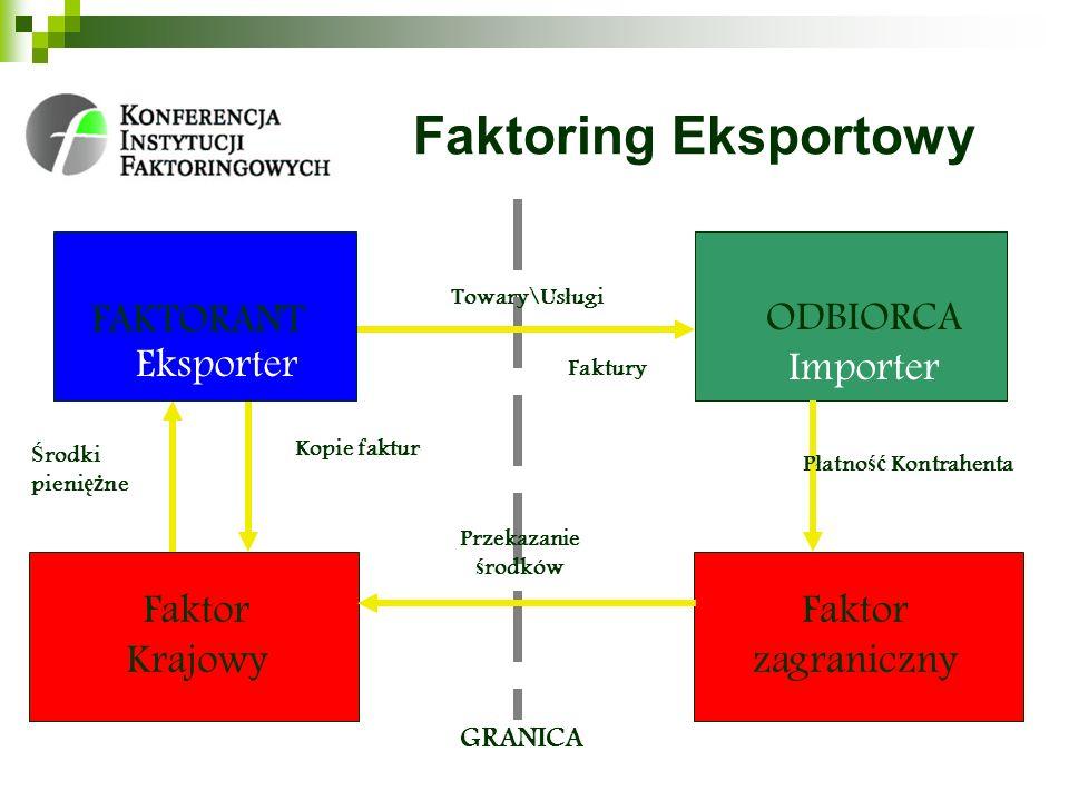 Faktoring Eksportowy FAKTORANT Eksporter ODBIORCA Importer