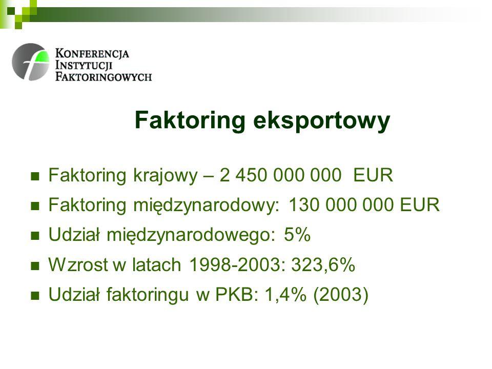 Faktoring eksportowy Faktoring krajowy – 2 450 000 000 EUR