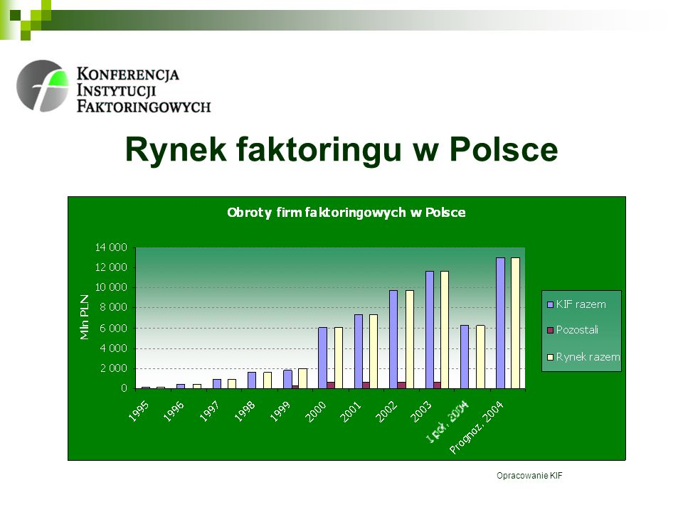 Rynek faktoringu w Polsce