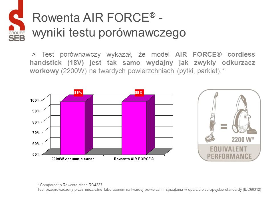 Rowenta AIR FORCE® - wyniki testu porównawczego