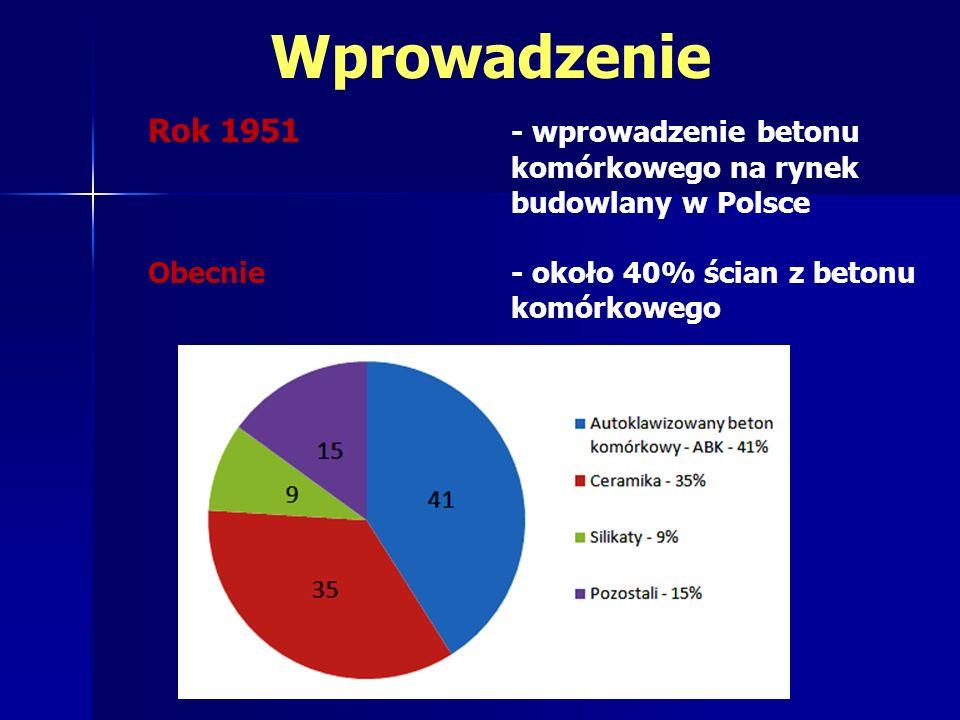 Wprowadzenie Rok 1951 - wprowadzenie betonu komórkowego na rynek budowlany w Polsce.
