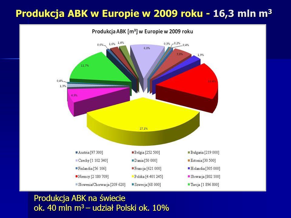 Produkcja ABK w Europie w 2009 roku - 16,3 mln m3