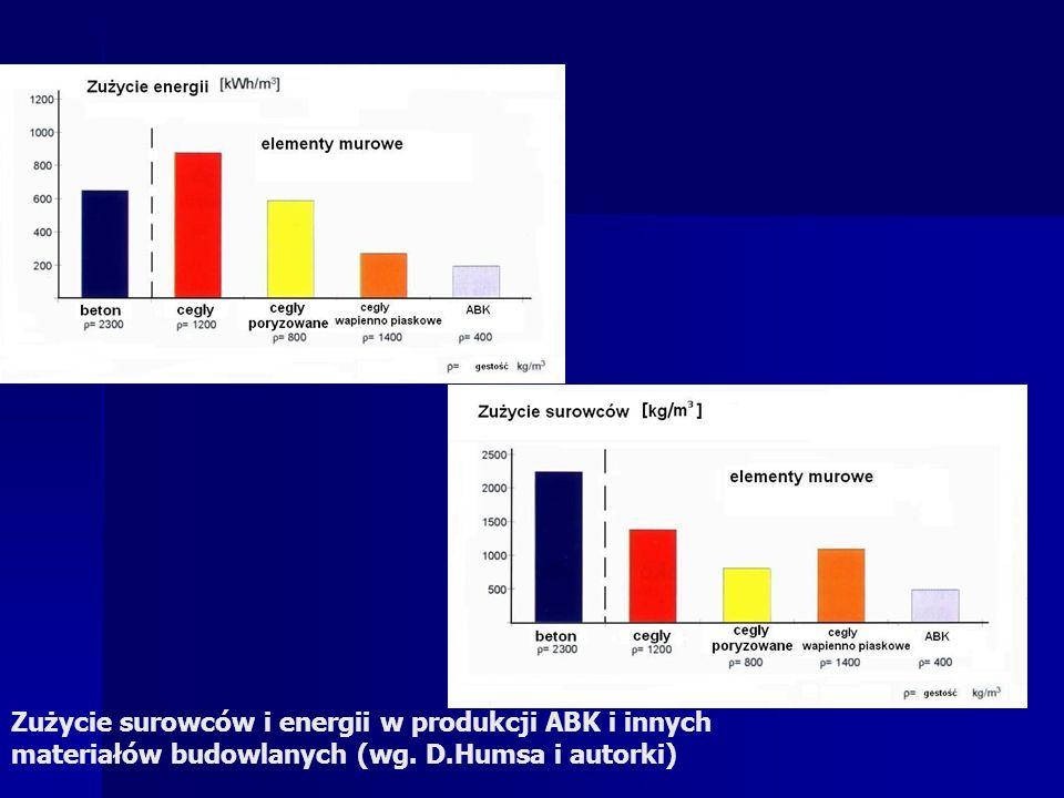 Zużycie surowców i energii w produkcji ABK i innych materiałów budowlanych (wg. D.Humsa i autorki)