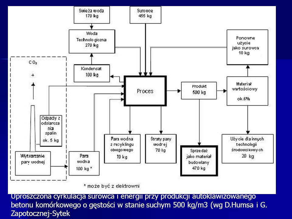 Uproszczona cyrkulacja surowca i energii przy produkcji autoklawizowanego betonu komórkowego o gęstości w stanie suchym 500 kg/m3 (wg D.Humsa i G.