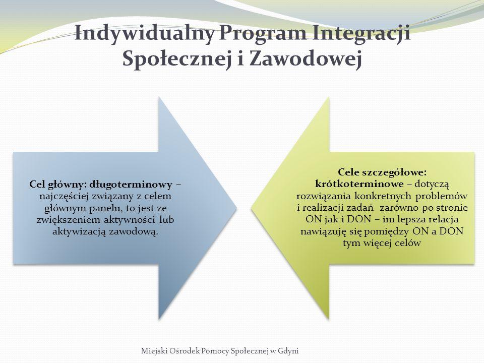 Indywidualny Program Integracji Społecznej i Zawodowej