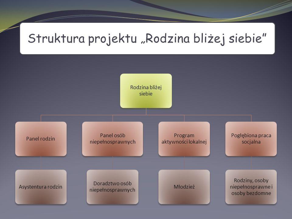 """Struktura projektu """"Rodzina bliżej siebie"""