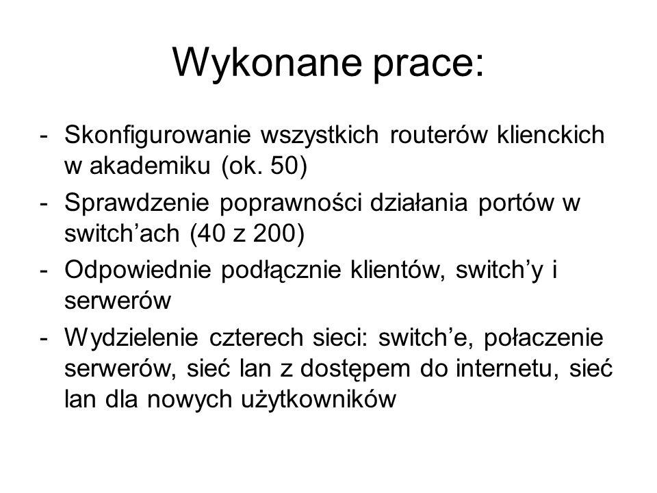 Wykonane prace: Skonfigurowanie wszystkich routerów klienckich w akademiku (ok. 50) Sprawdzenie poprawności działania portów w switch'ach (40 z 200)