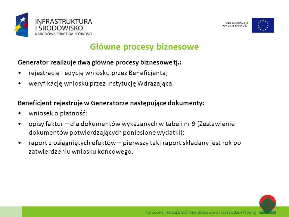 Główne procesy biznesowe