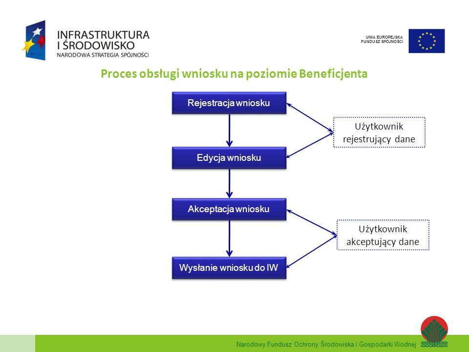 Proces obsługi wniosku na poziomie Beneficjenta