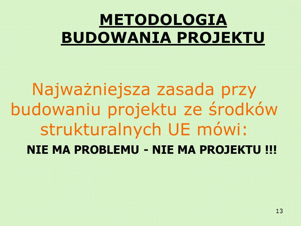 METODOLOGIA BUDOWANIA PROJEKTU