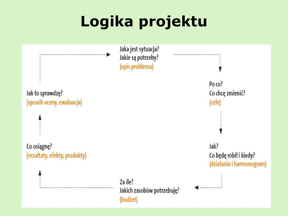 Logika projektu