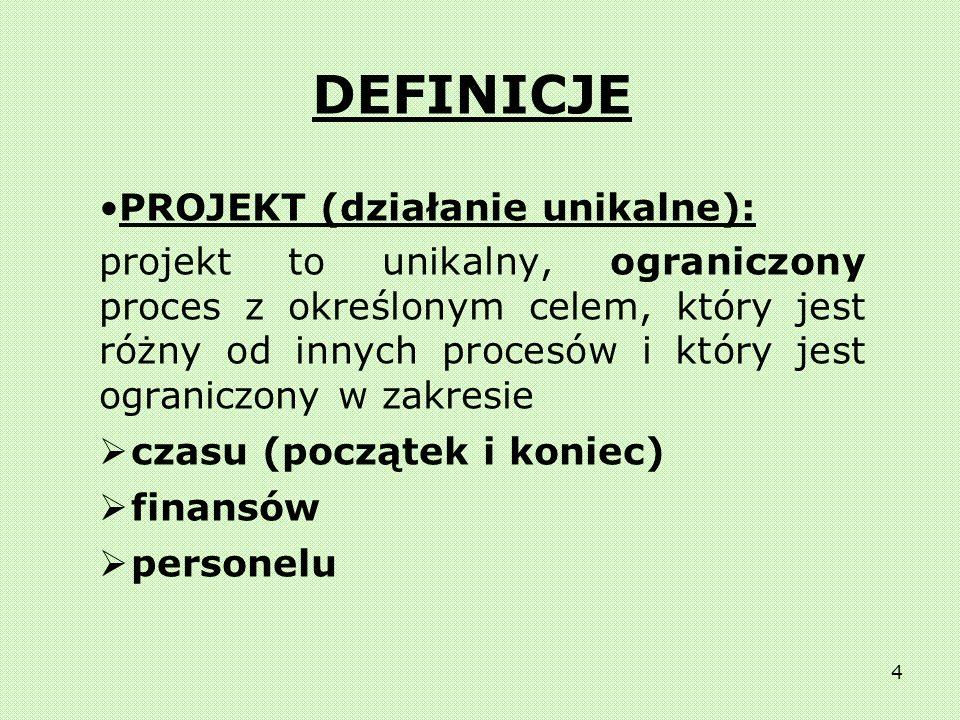 DEFINICJE PROJEKT (działanie unikalne):