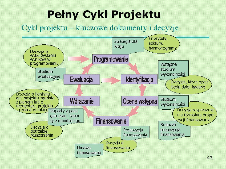 Pełny Cykl Projektu