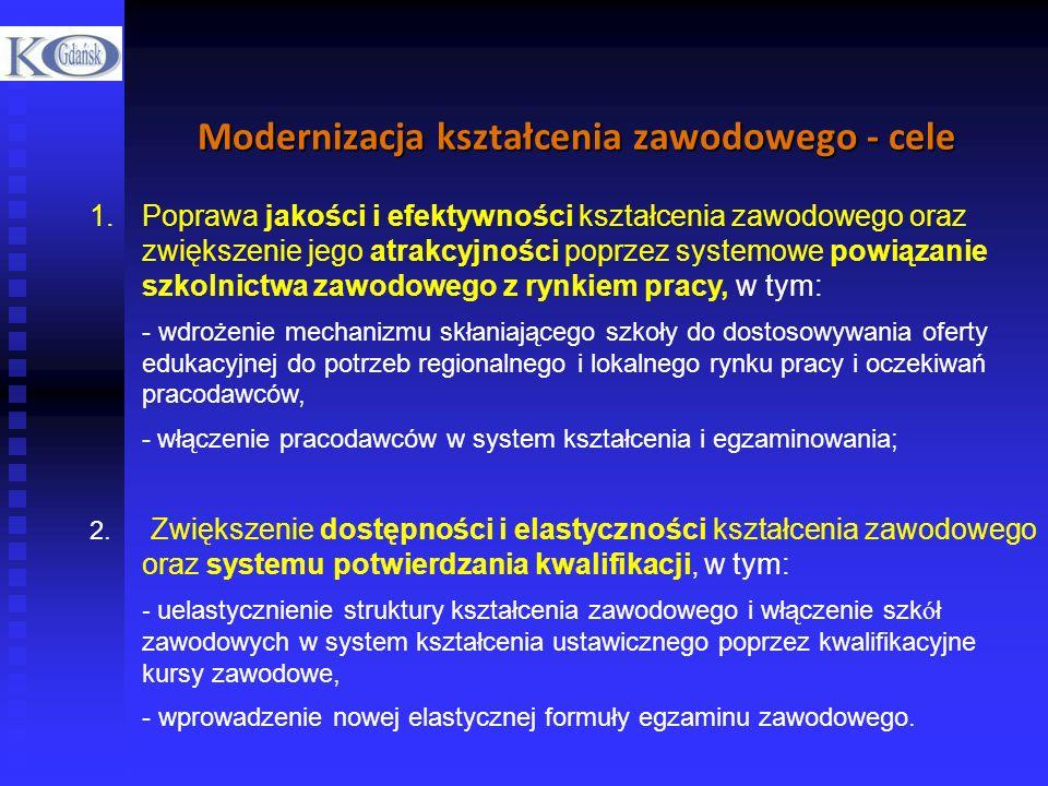 Modernizacja kształcenia zawodowego - cele