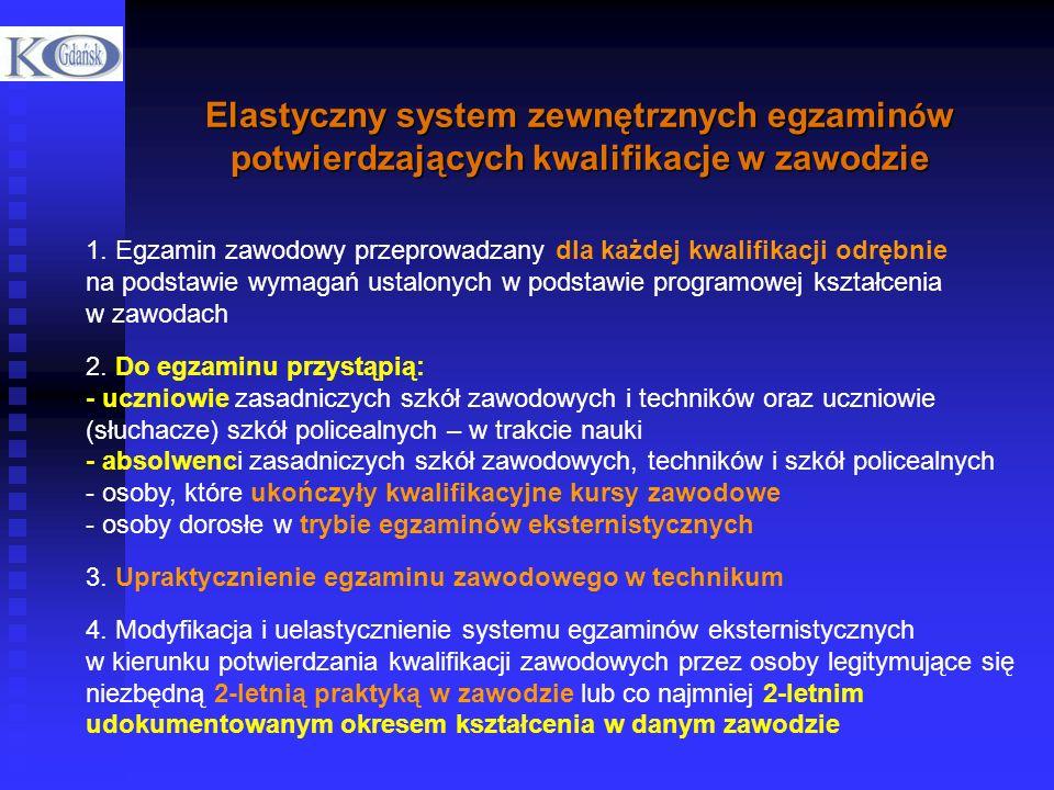 Elastyczny system zewnętrznych egzaminów potwierdzających kwalifikacje w zawodzie
